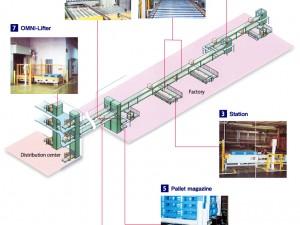 Hệ thống nâng hàng OMNI YOSHIDA