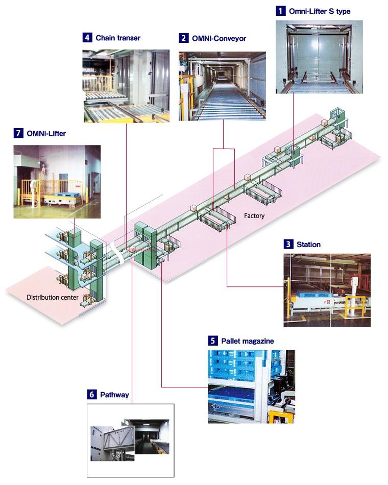 Pallet Moving System OMNI YOSHIDA